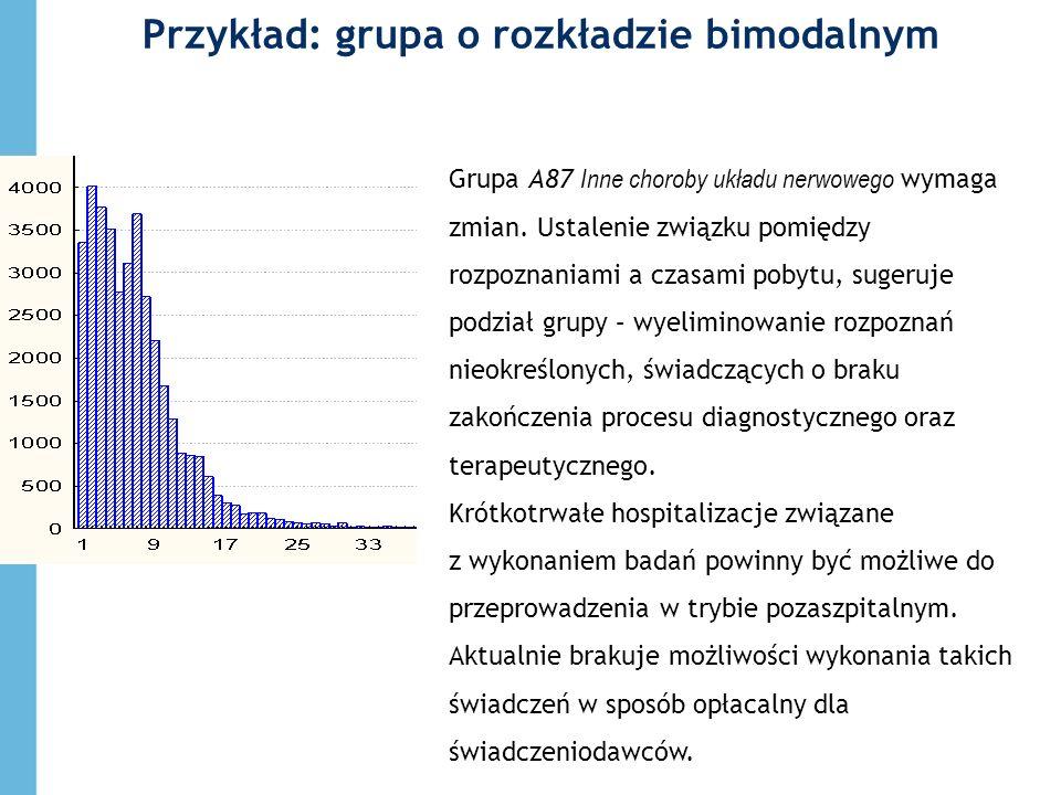 Przykład: grupa o rozkładzie bimodalnym Grupa A87 Inne choroby układu nerwowego wymaga zmian. Ustalenie związku pomiędzy rozpoznaniami a czasami pobyt