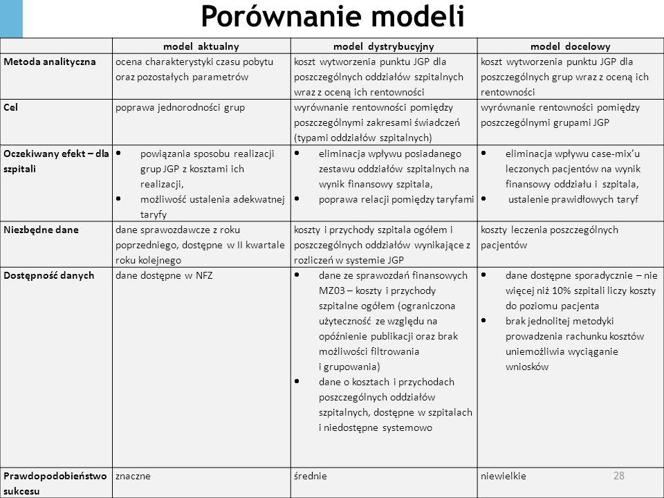 Porównanie modeli model aktualnymodel dystrybucyjnymodel docelowy Metoda analityczna ocena charakterystyki czasu pobytu oraz pozostałych parametrów ko