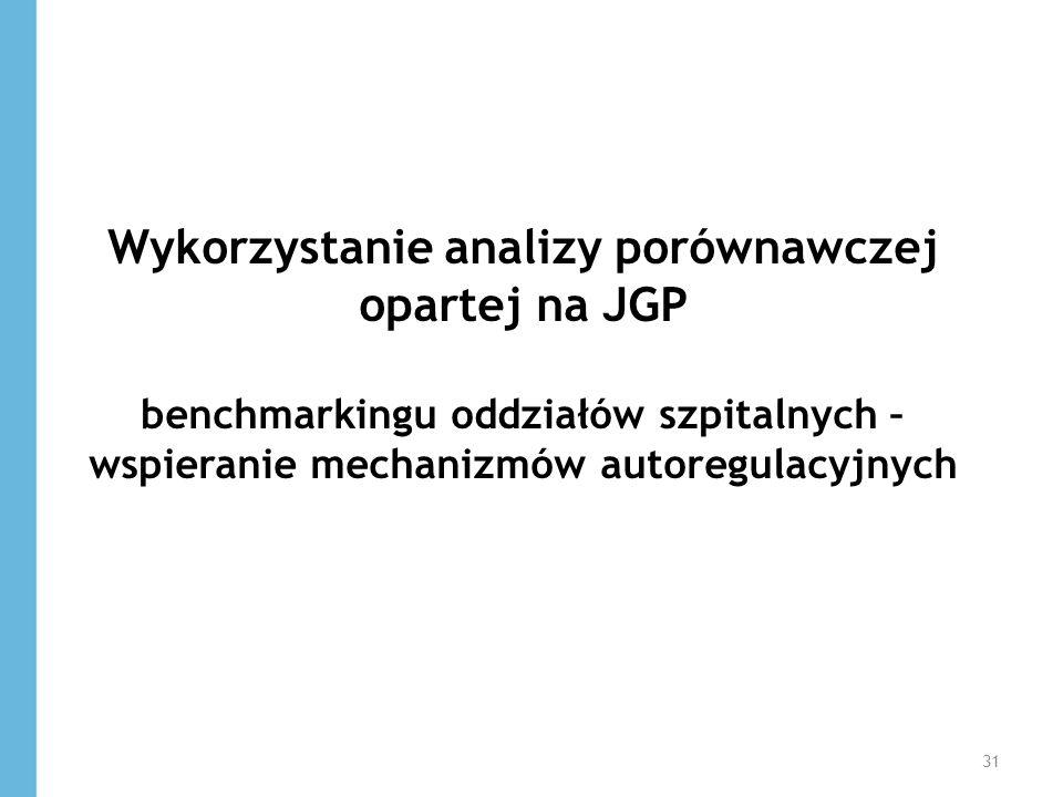 Wykorzystanie analizy porównawczej opartej na JGP benchmarkingu oddziałów szpitalnych – wspieranie mechanizmów autoregulacyjnych 31