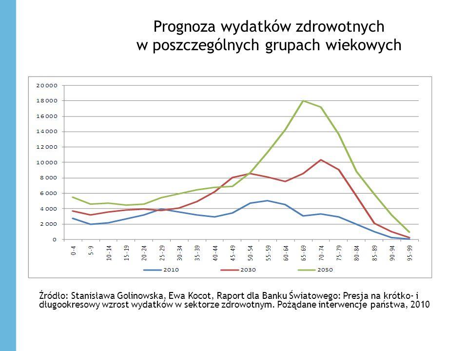 Prognoza wydatków zdrowotnych w poszczególnych grupach wiekowych Źródło: Stanisława Golinowska, Ewa Kocot, Raport dla Banku Światowego: Presja na krót