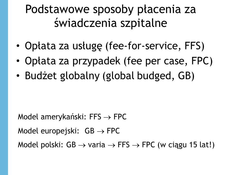 Podstawowe sposoby płacenia za świadczenia szpitalne Opłata za usługę (fee-for-service, FFS) Opłata za przypadek (fee per case, FPC) Budżet globalny (