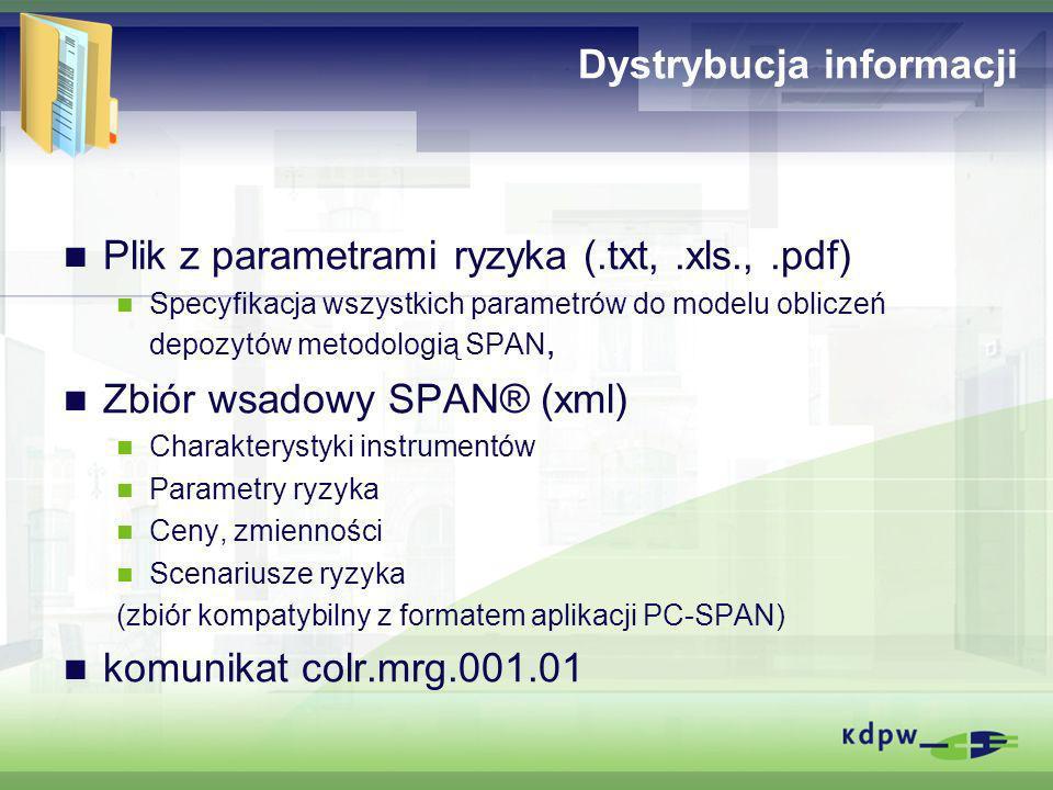 Dystrybucja informacji Plik z parametrami ryzyka (.txt,.xls.,.pdf) Specyfikacja wszystkich parametrów do modelu obliczeń depozytów metodologią SPAN, Z