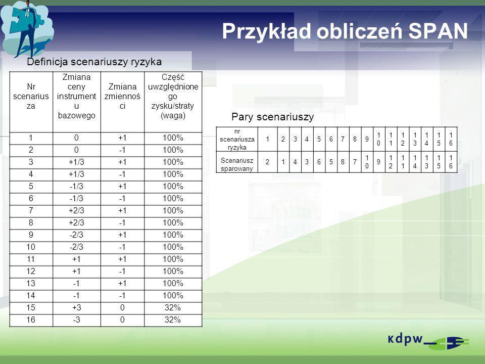 Przykład obliczeń SPAN Nr scenarius za Zmiana ceny instrument u bazowego Zmiana zmiennoś ci Część uwzględnione go zysku/straty (waga) 10+1100% 20100%
