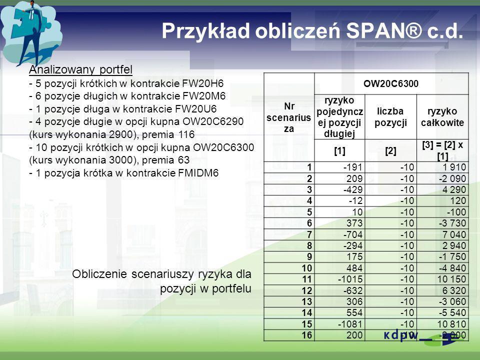 Przykład obliczeń SPAN® c.d. Analizowany portfel - 5 pozycji krótkich w kontrakcie FW20H6 - 6 pozycje długich w kontrakcie FW20M6 - 1 pozycje długa w