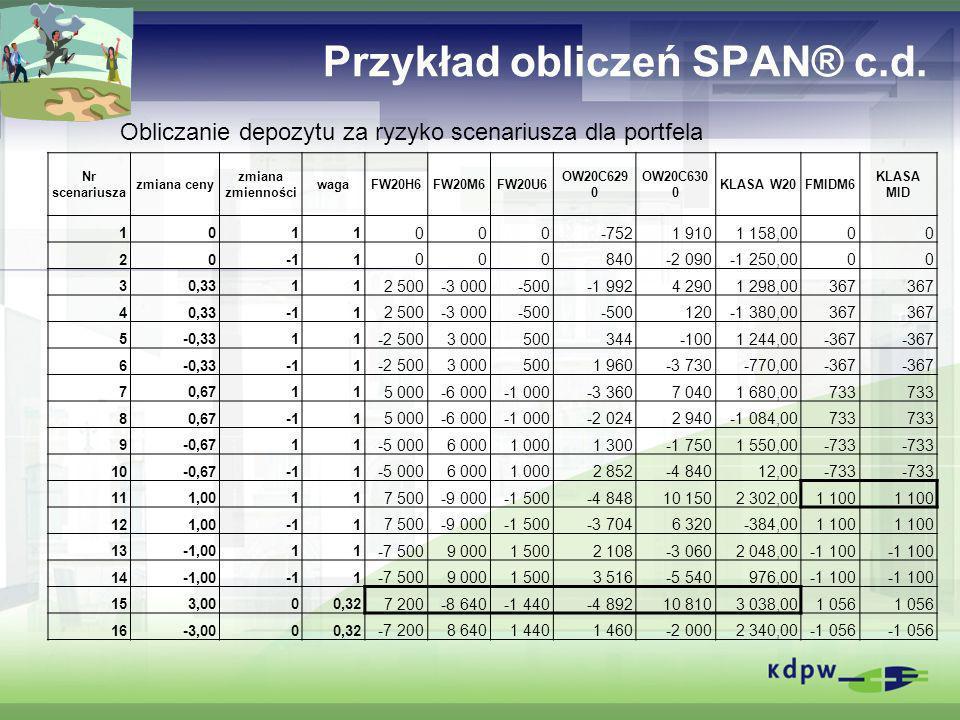 Przykład obliczeń SPAN® c.d. Nr scenariusza zmiana ceny zmiana zmienności wagaFW20H6FW20M6FW20U6 OW20C629 0 OW20C630 0 KLASA W20FMIDM6 KLASA MID 1011