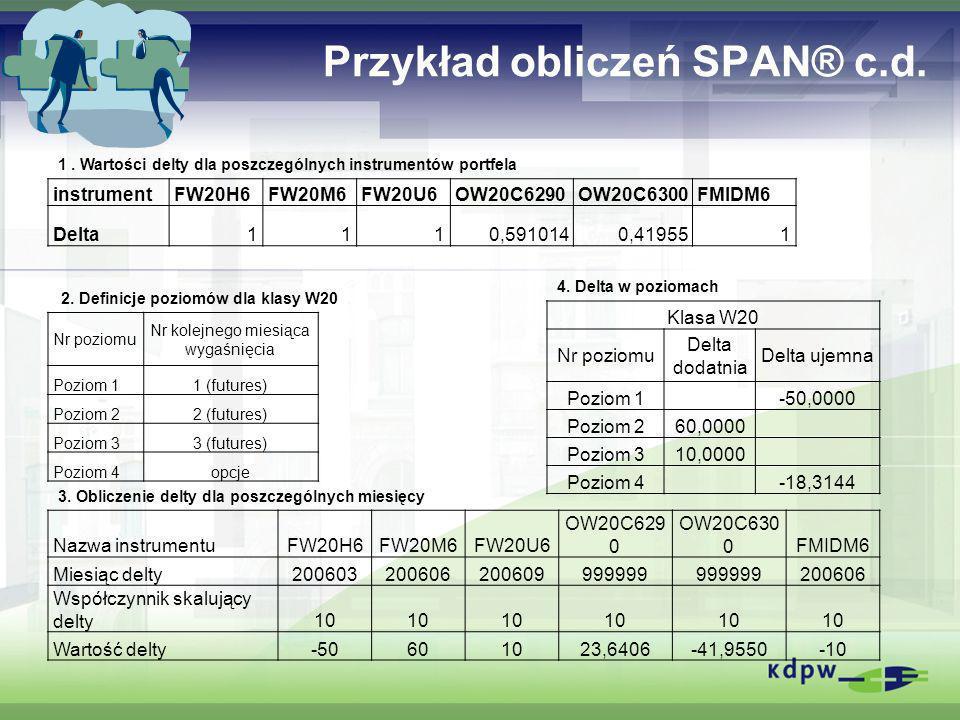 Przykład obliczeń SPAN® c.d. instrumentFW20H6FW20M6FW20U6OW20C6290OW20C6300FMIDM6 Delta1110,5910140,419551 Nr poziomu Nr kolejnego miesiąca wygaśnięci