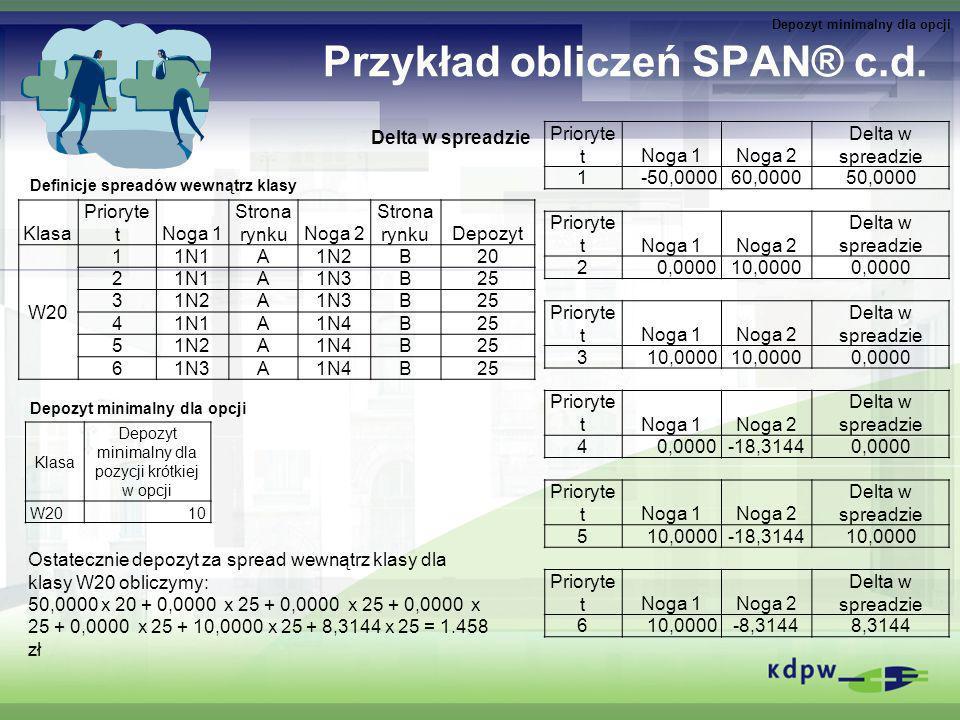 Przykład obliczeń SPAN® c.d. Klasa Prioryte tNoga 1 Strona rynkuNoga 2 Strona rynkuDepozyt W20 11N1A1N2B20 21N1A1N3B25 31N2A1N3B25 41N1A1N4B25 51N2A1N