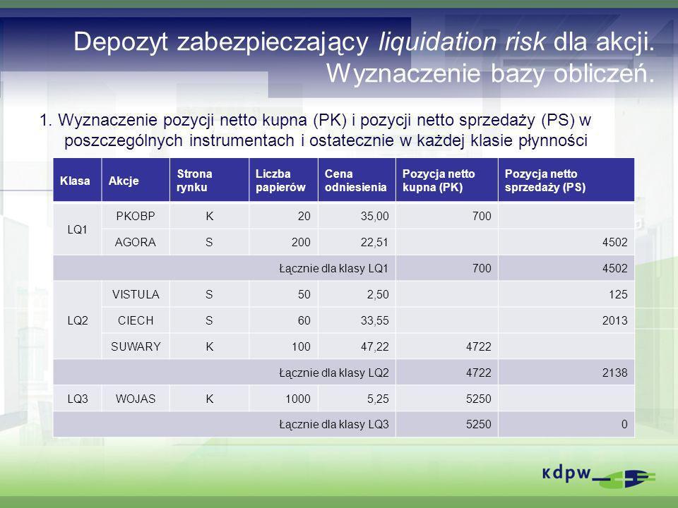 Depozyt zabezpieczający liquidation risk dla akcji. Wyznaczenie bazy obliczeń. 1. Wyznaczenie pozycji netto kupna (PK) i pozycji netto sprzedaży (PS)