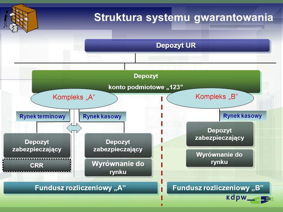 Struktura systemu gwarantowania Depozyt konto podmiotowe 123 Depozyt konto podmiotowe 123 Depozyt UR Fundusz rozliczeniowy A Depozyt zabezpieczający W