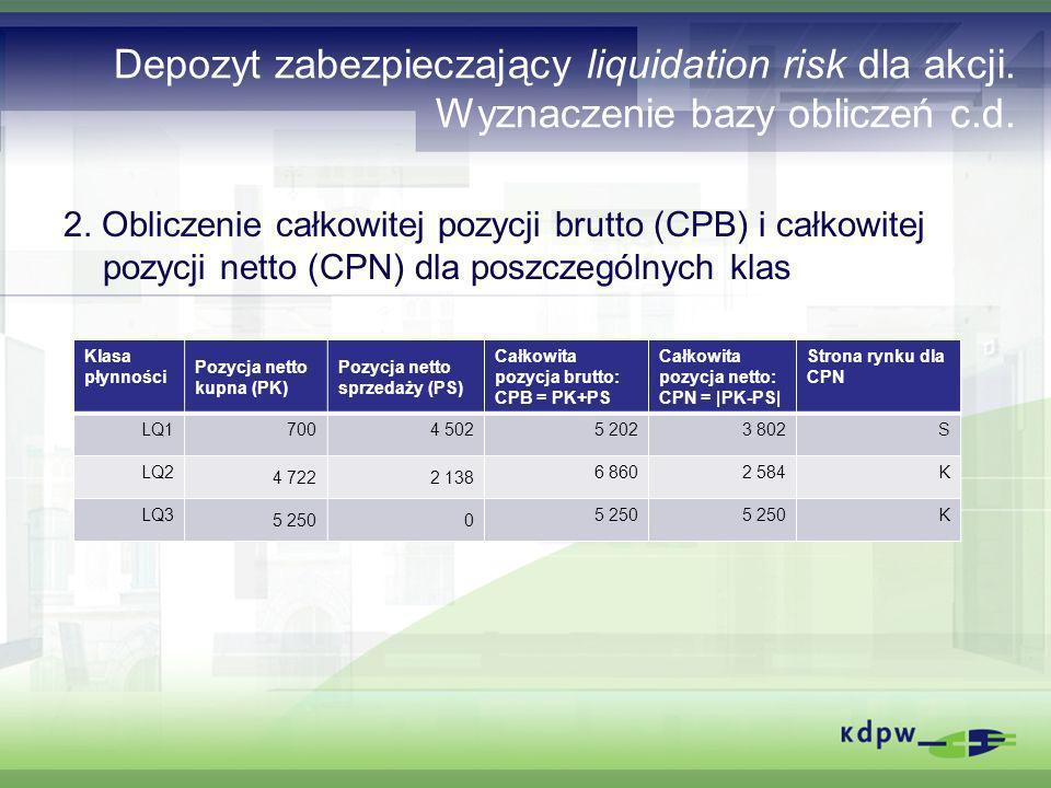 Depozyt zabezpieczający liquidation risk dla akcji. Wyznaczenie bazy obliczeń c.d. 2. Obliczenie całkowitej pozycji brutto (CPB) i całkowitej pozycji