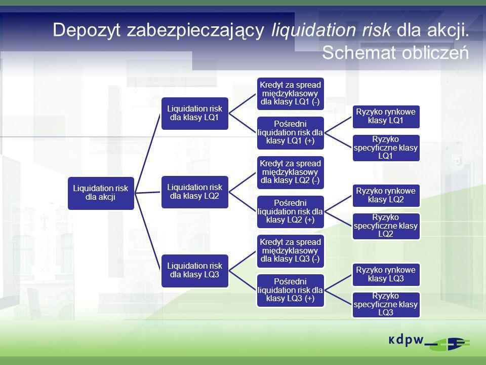 Depozyt zabezpieczający liquidation risk dla akcji. Schemat obliczeń Liquidation risk dla akcji Liquidation risk dla klasy LQ1 Kredyt za spread między