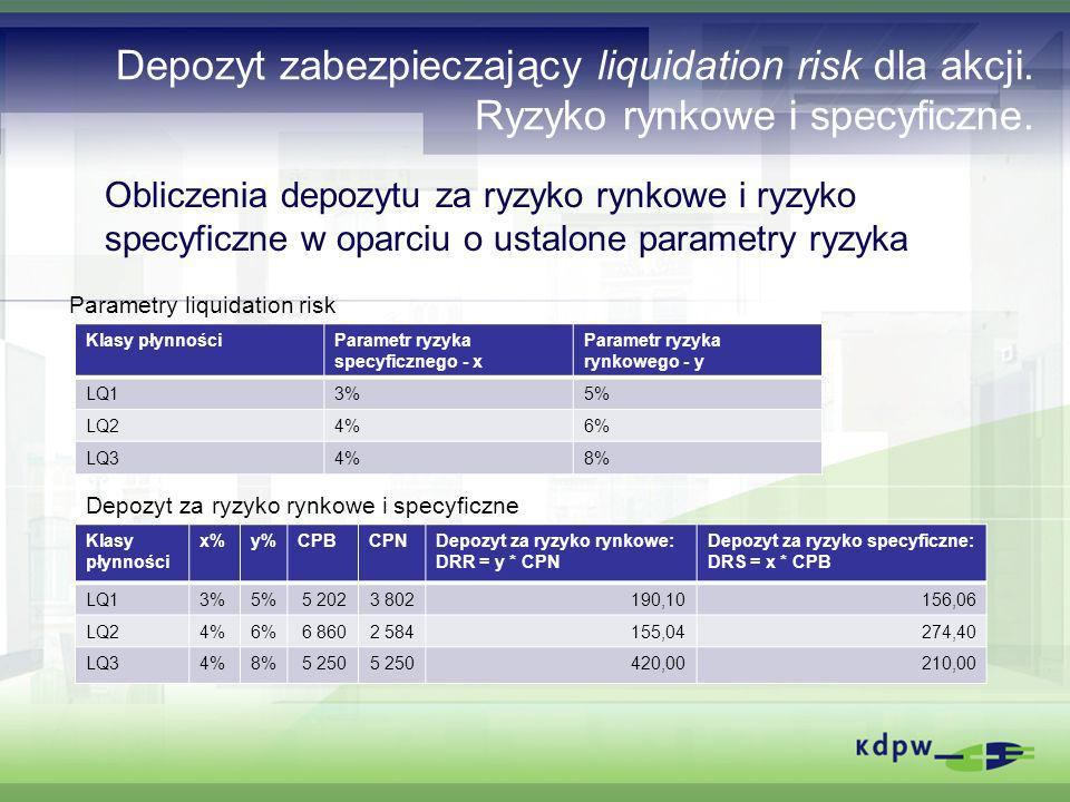 Depozyt zabezpieczający liquidation risk dla akcji. Ryzyko rynkowe i specyficzne. Obliczenia depozytu za ryzyko rynkowe i ryzyko specyficzne w oparciu