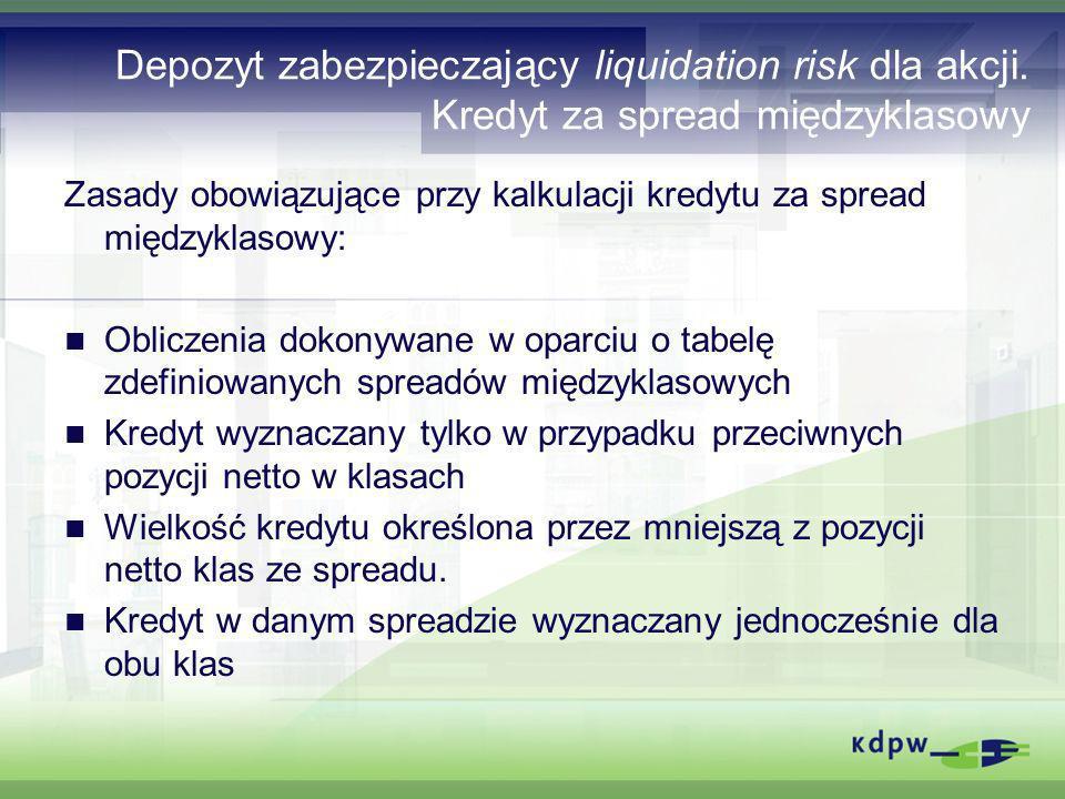 Depozyt zabezpieczający liquidation risk dla akcji. Kredyt za spread międzyklasowy Zasady obowiązujące przy kalkulacji kredytu za spread międzyklasowy