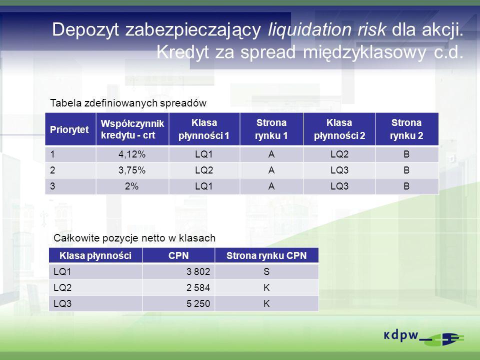 Depozyt zabezpieczający liquidation risk dla akcji. Kredyt za spread międzyklasowy c.d. Priorytet Współczynnik kredytu - crt Klasa płynności 1 Strona