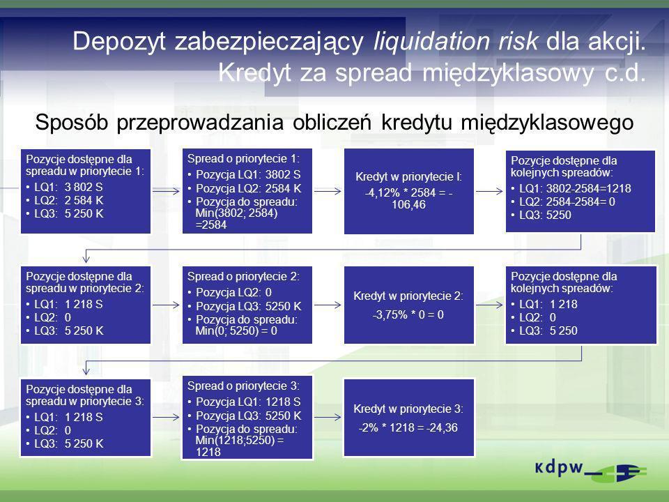 Depozyt zabezpieczający liquidation risk dla akcji. Kredyt za spread międzyklasowy c.d. Pozycje dostępne dla spreadu w priorytecie 1: LQ1:3 802 S LQ2:
