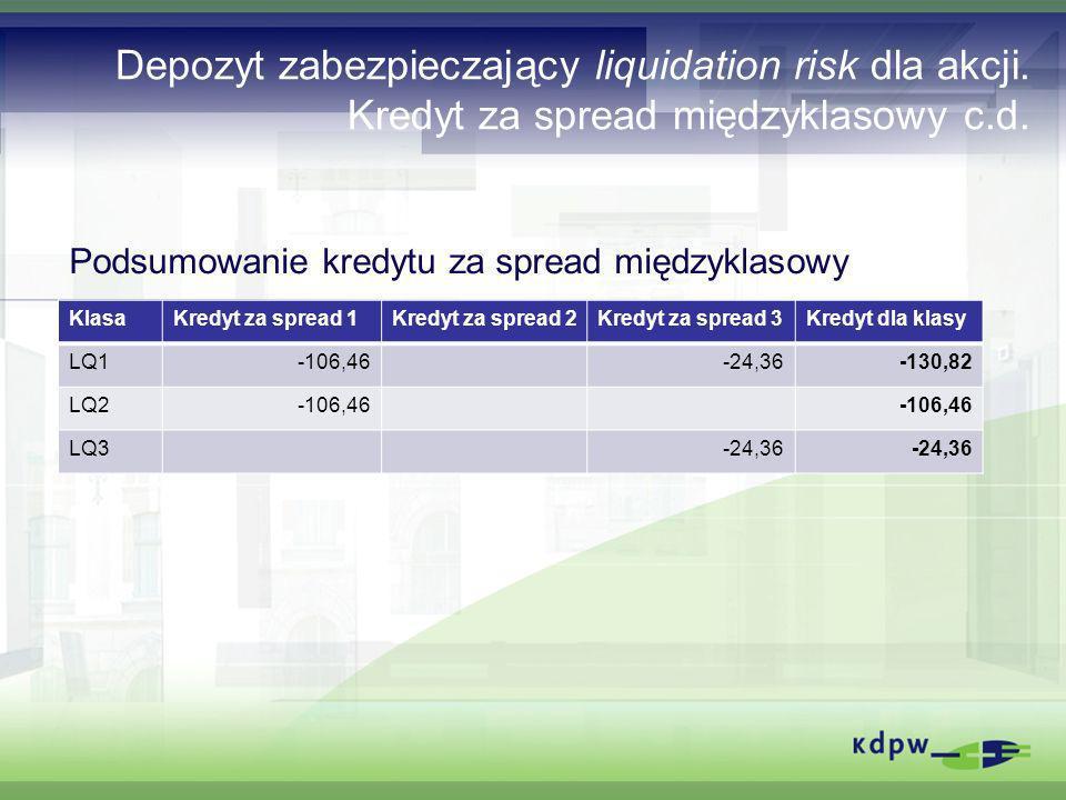 Depozyt zabezpieczający liquidation risk dla akcji. Kredyt za spread międzyklasowy c.d. Podsumowanie kredytu za spread międzyklasowy KlasaKredyt za sp
