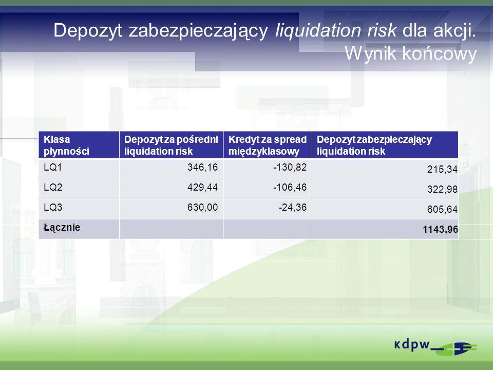 Depozyt zabezpieczający liquidation risk dla akcji. Wynik końcowy Klasa płynności Depozyt za pośredni liquidation risk Kredyt za spread międzyklasowy