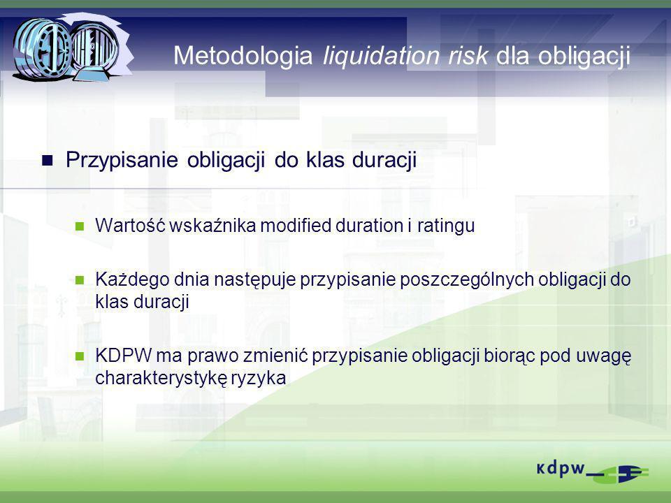 Metodologia liquidation risk dla obligacji Przypisanie obligacji do klas duracji Wartość wskaźnika modified duration i ratingu Każdego dnia następuje