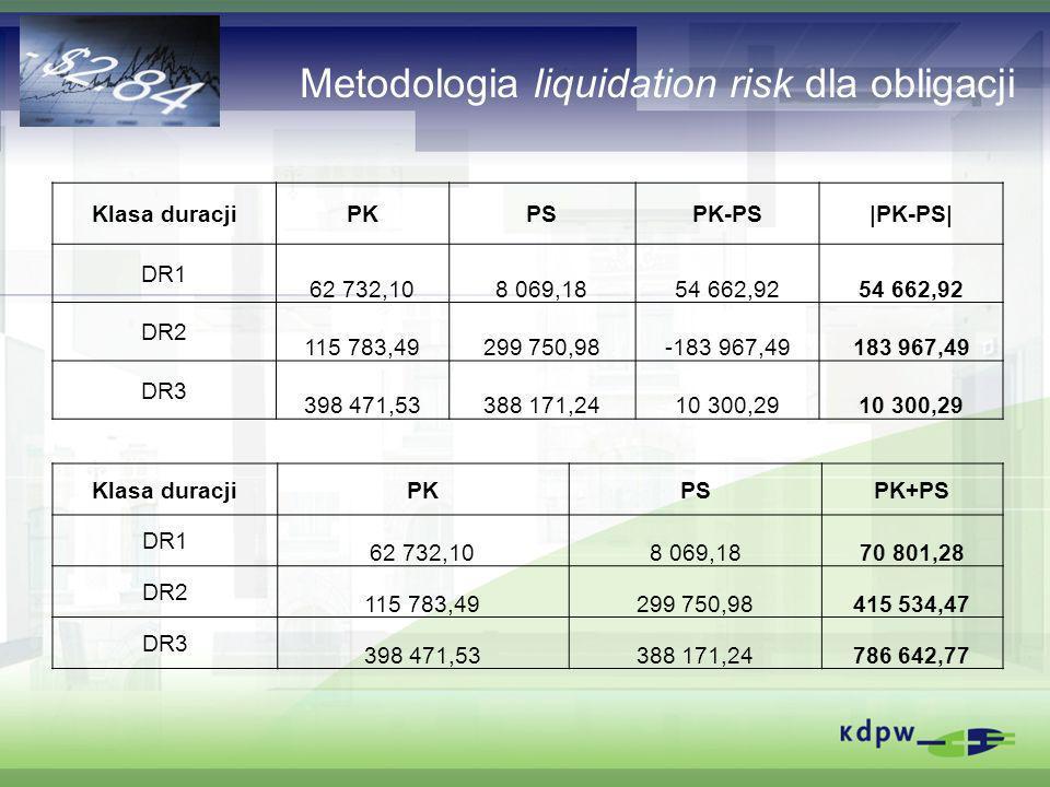Metodologia liquidation risk dla obligacji Klasa duracjiPKPSPK-PS|PK-PS| DR1 62 732,108 069,1854 662,92 DR2 115 783,49299 750,98-183 967,49183 967,49