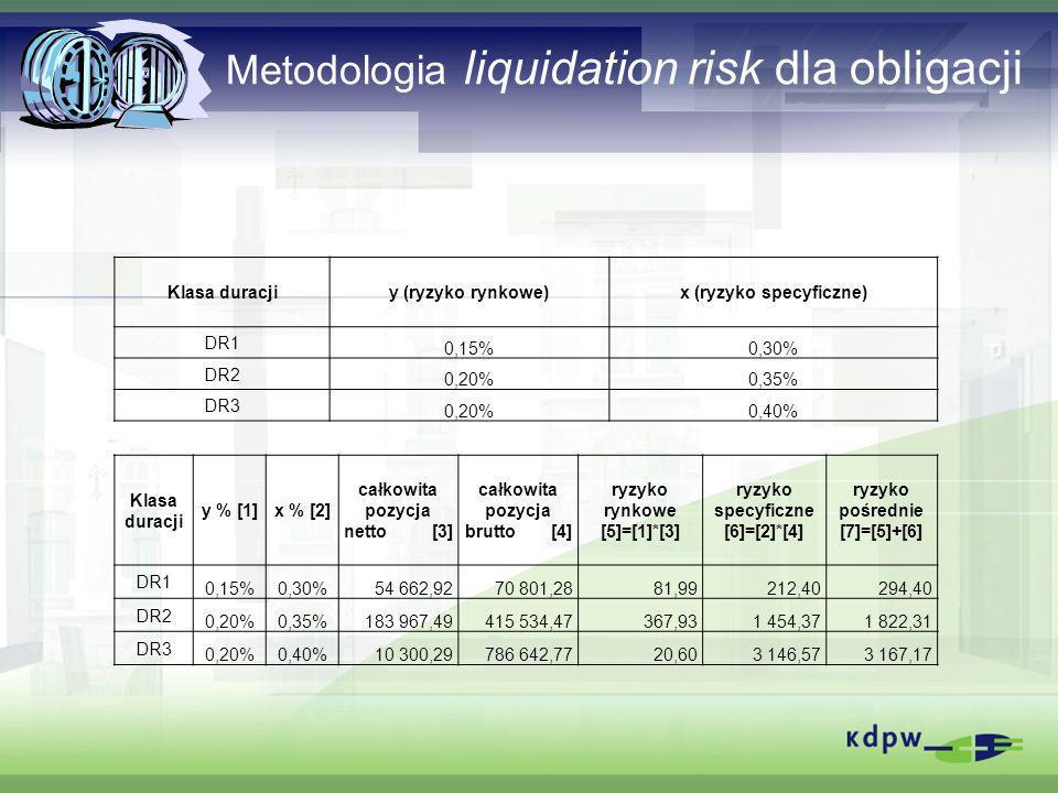 Metodologia liquidation risk dla obligacji Klasa duracjiy (ryzyko rynkowe)x (ryzyko specyficzne) DR1 0,15%0,30% DR2 0,20%0,35% DR3 0,20%0,40% Klasa du