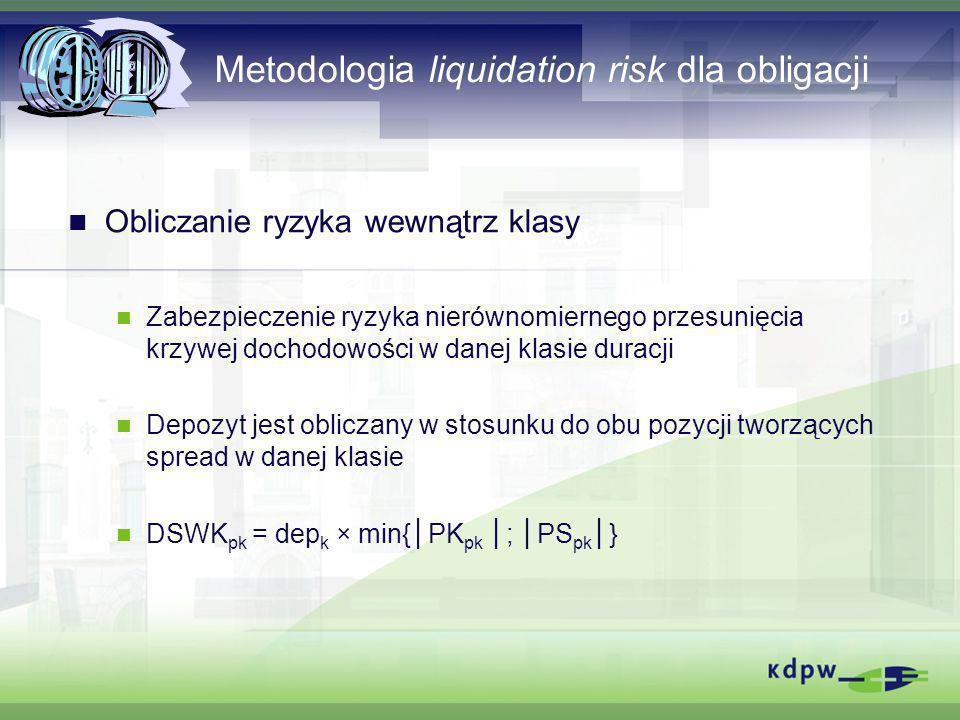 Metodologia liquidation risk dla obligacji Obliczanie ryzyka wewnątrz klasy Zabezpieczenie ryzyka nierównomiernego przesunięcia krzywej dochodowości w