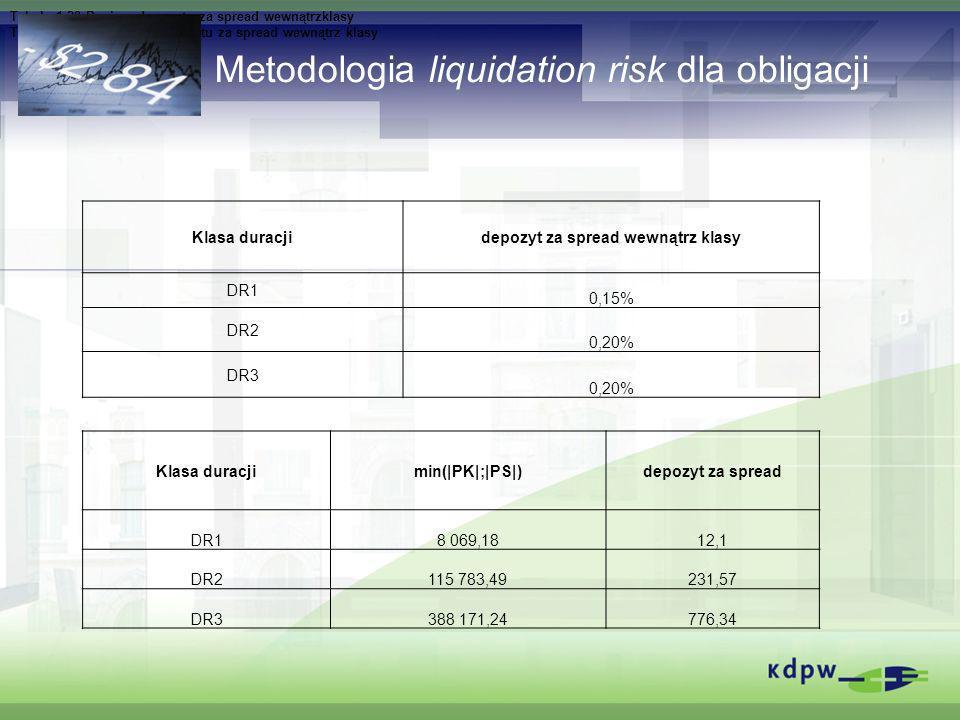 Metodologia liquidation risk dla obligacji Klasa duracjidepozyt za spread wewnątrz klasy DR1 0,15% DR2 0,20% DR3 0,20% Tabela 1 20 Poziom depozytu za