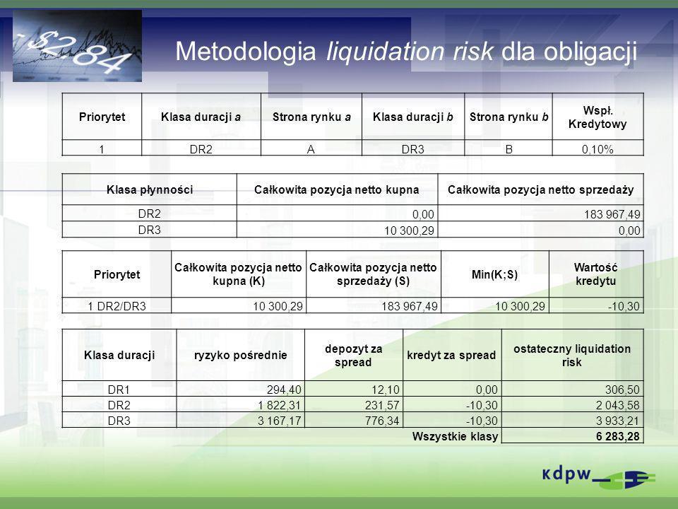 Metodologia liquidation risk dla obligacji PriorytetKlasa duracji aStrona rynku aKlasa duracji bStrona rynku b Wspł. Kredytowy 1DR2ADR3B0,10% Klasa pł