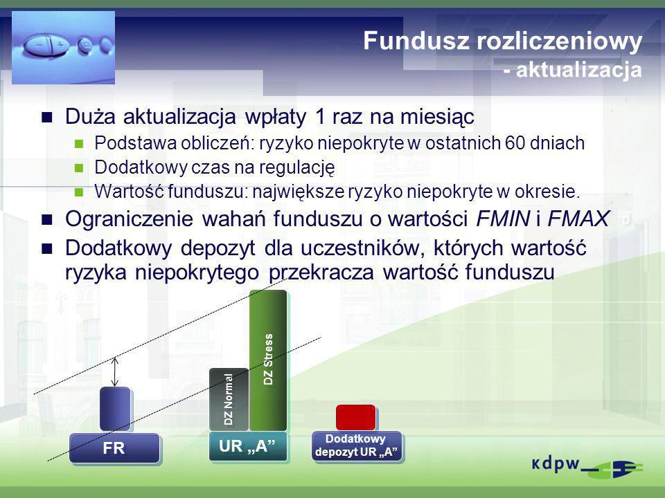 Fundusz rozliczeniowy - aktualizacja Duża aktualizacja wpłaty 1 raz na miesiąc Podstawa obliczeń: ryzyko niepokryte w ostatnich 60 dniach Dodatkowy cz