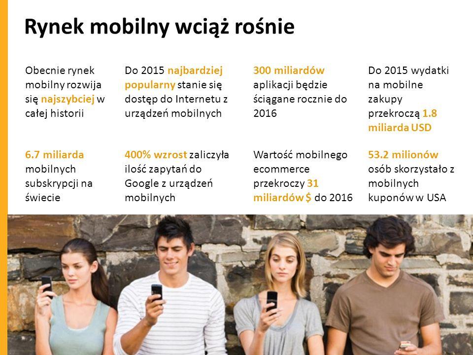 Rynek mobilny wciąż rośnie Obecnie rynek mobilny rozwija się najszybciej w całej historii 6.7 miliarda mobilnych subskrypcji na świecie Do 2015 najbar