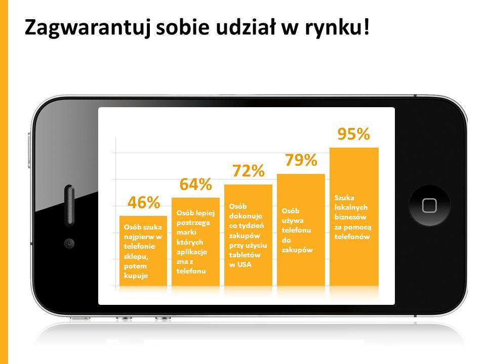 Zagwarantuj sobie udział w rynku! 46% 64% 72% 79% 95%