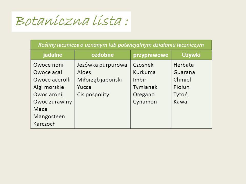 Botaniczna lista : Rośliny lecznicze o uznanym lub potencjalnym działaniu leczniczym jadalneozdobneprzyprawoweUżywki Owoce noni Owoce acai Owoce acero