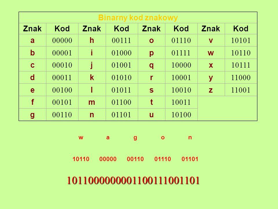 Binarny kod znakowy ZnakKodZnakKodZnakKodZnakKod a 00000 h 00111 o 01110 v 10101 b 00001 i 01000 p 01111 w 10110 c 00010 j 01001 q 10000 x 10111 d 000