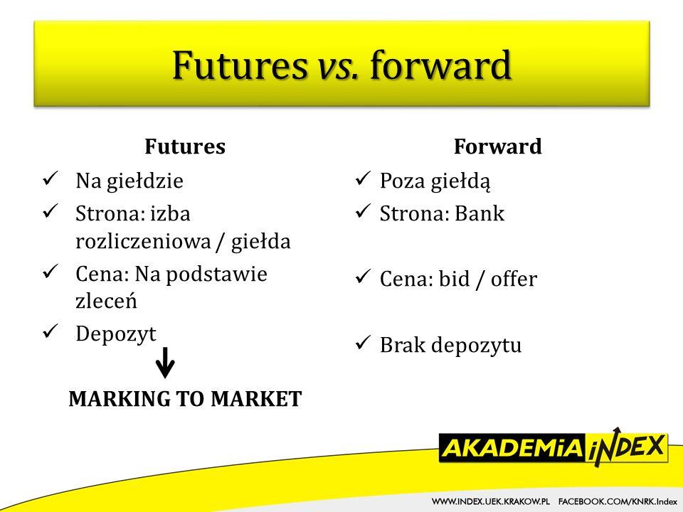 Futures vs. forward Futures Na giełdzie Strona: izba rozliczeniowa / giełda Cena: Na podstawie zleceń Depozyt MARKING TO MARKET Forward Poza giełdą St
