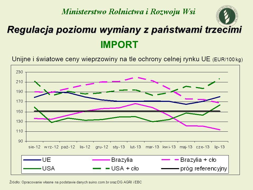 Unijne i światowe ceny wieprzowiny na tle ochrony celnej rynku UE (EUR/100 kg) Regulacja poziomu wymiany z państwami trzecimi IMPORT Źródło: Opracowan
