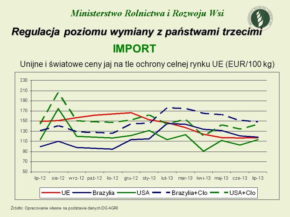 Unijne i światowe ceny jaj na tle ochrony celnej rynku UE (EUR/100 kg) Regulacja poziomu wymiany z państwami trzecimi IMPORT Źródło: Opracowanie własn