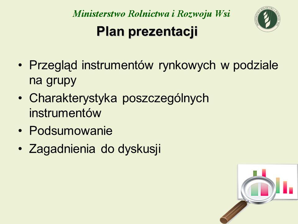 Plan prezentacji Przegląd instrumentów rynkowych w podziale na grupy Charakterystyka poszczególnych instrumentów Podsumowanie Zagadnienia do dyskusji