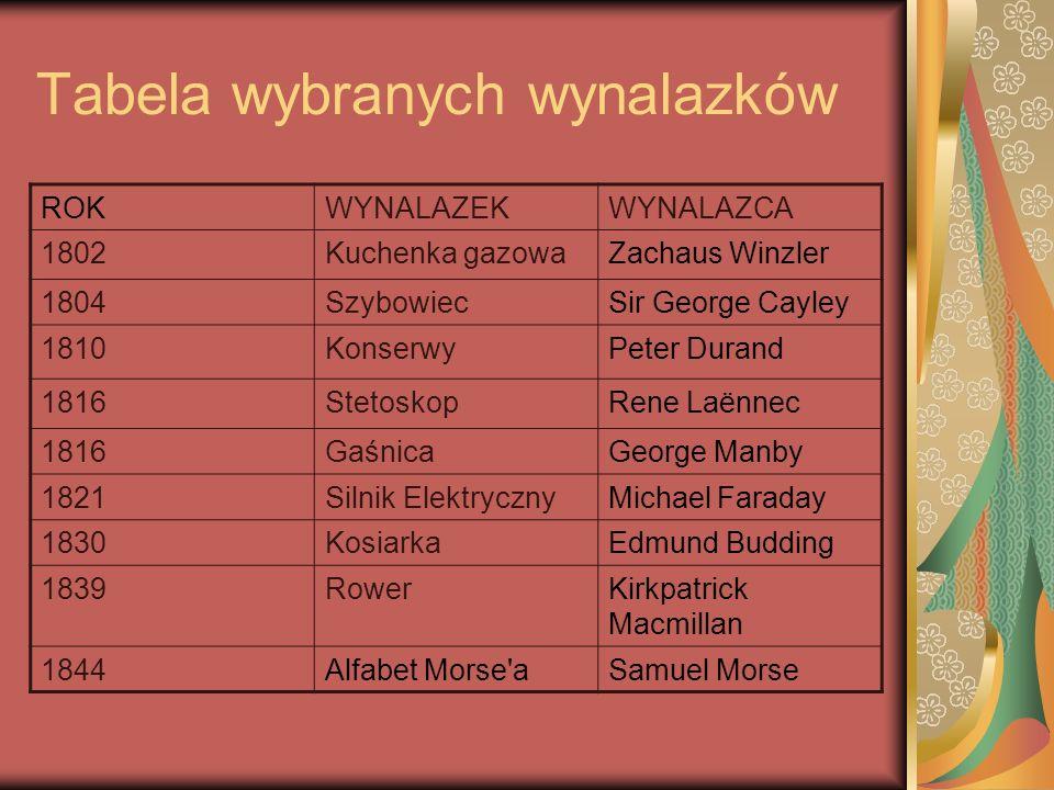 Tabela wybranych wynalazków ROKWYNALAZEKWYNALAZCA 1802Kuchenka gazowaZachaus Winzler 1804SzybowiecSir George Cayley 1810KonserwyPeter Durand 1816Steto