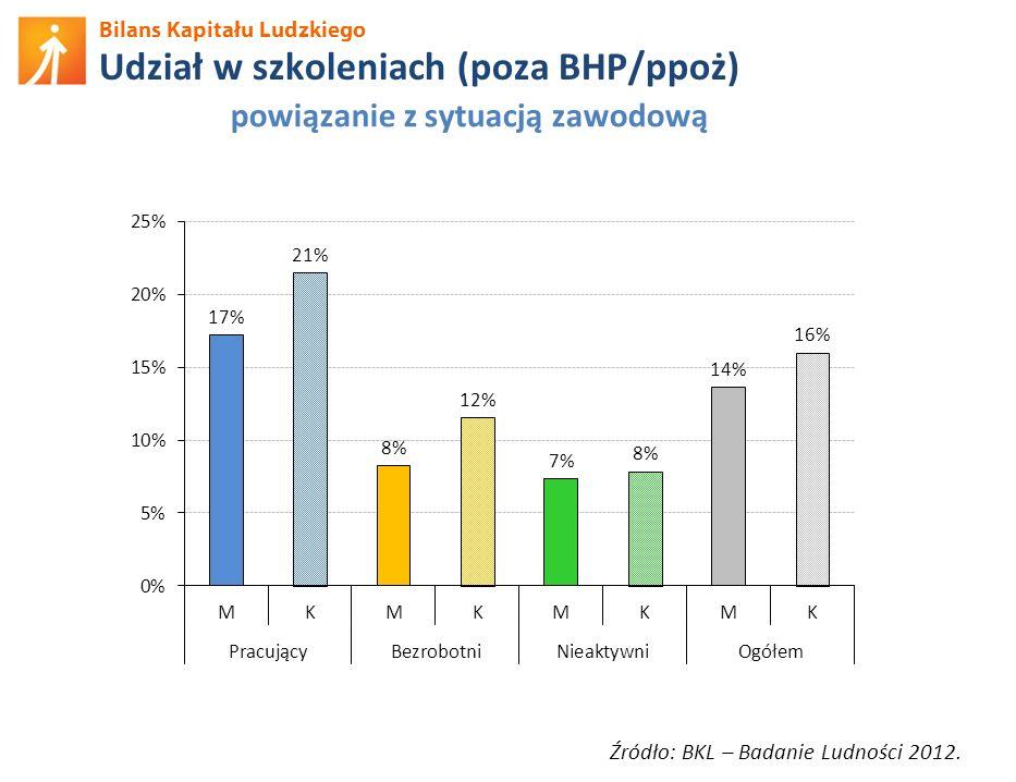 Bilans Kapitału Ludzkiego Udział w szkoleniach (poza BHP/ppoż) Źródło: BKL – Badanie Ludności 2012. powiązanie z sytuacją zawodową