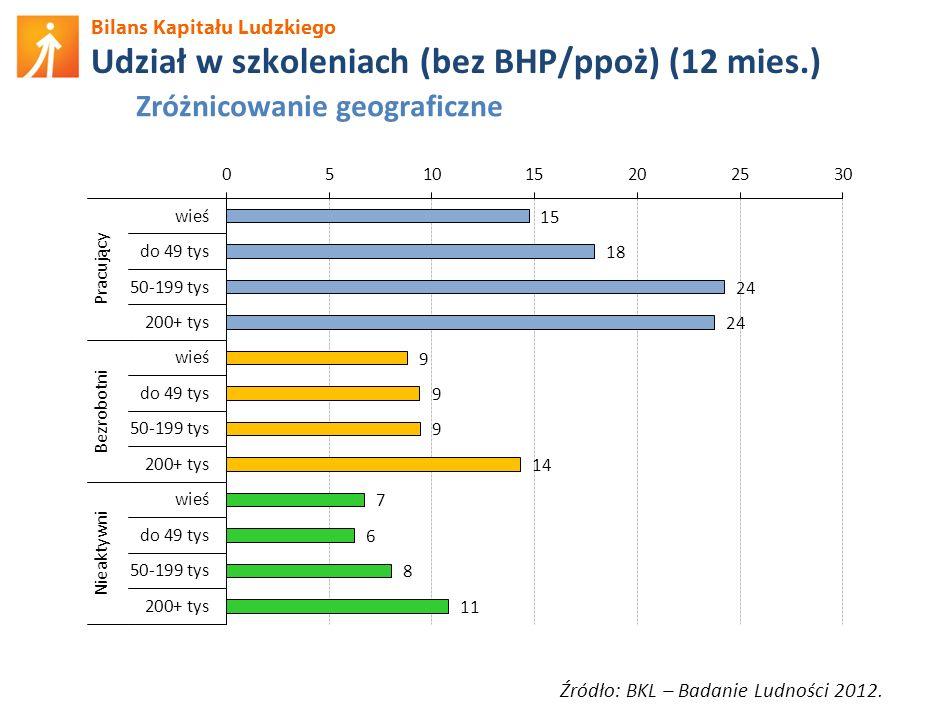 Bilans Kapitału Ludzkiego Udział w szkoleniach (bez BHP/ppoż) (12 mies.) Źródło: BKL – Badanie Ludności 2012. Zróżnicowanie geograficzne