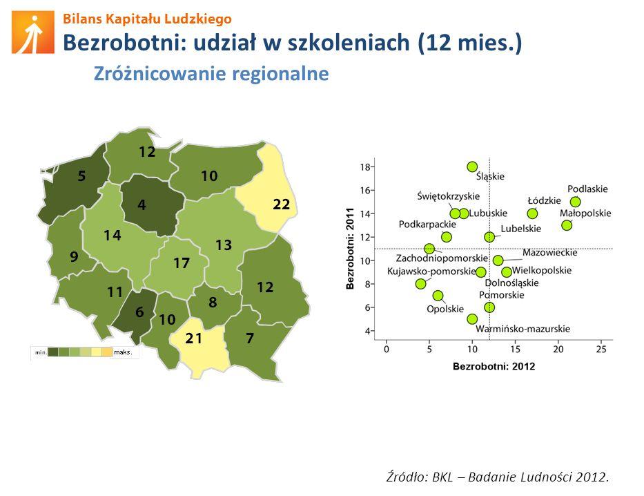 Bilans Kapitału Ludzkiego Bezrobotni: udział w szkoleniach (12 mies.) Źródło: BKL – Badanie Ludności 2012. Zróżnicowanie regionalne