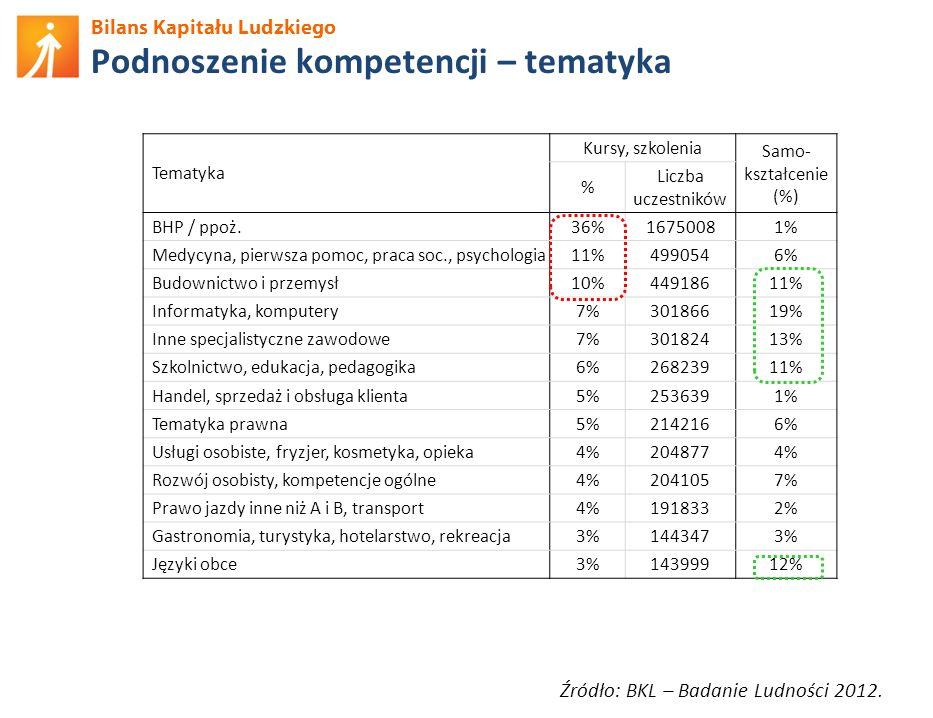 Bilans Kapitału Ludzkiego Podnoszenie kompetencji – tematyka Źródło: BKL – Badanie Ludności 2012. Tematyka Kursy, szkolenia Samo- kształcenie (%) % Li