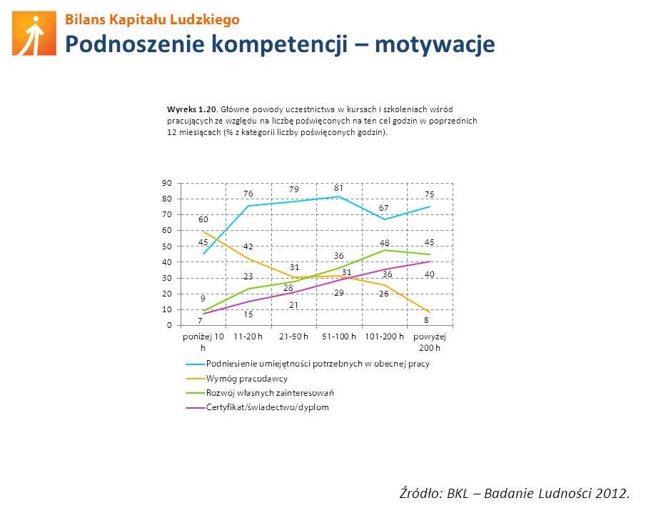 Bilans Kapitału Ludzkiego Podnoszenie kompetencji – motywacje Źródło: BKL – Badanie Ludności 2012. Wyreks 1.20. Główne powody uczestnictwa w kursach i