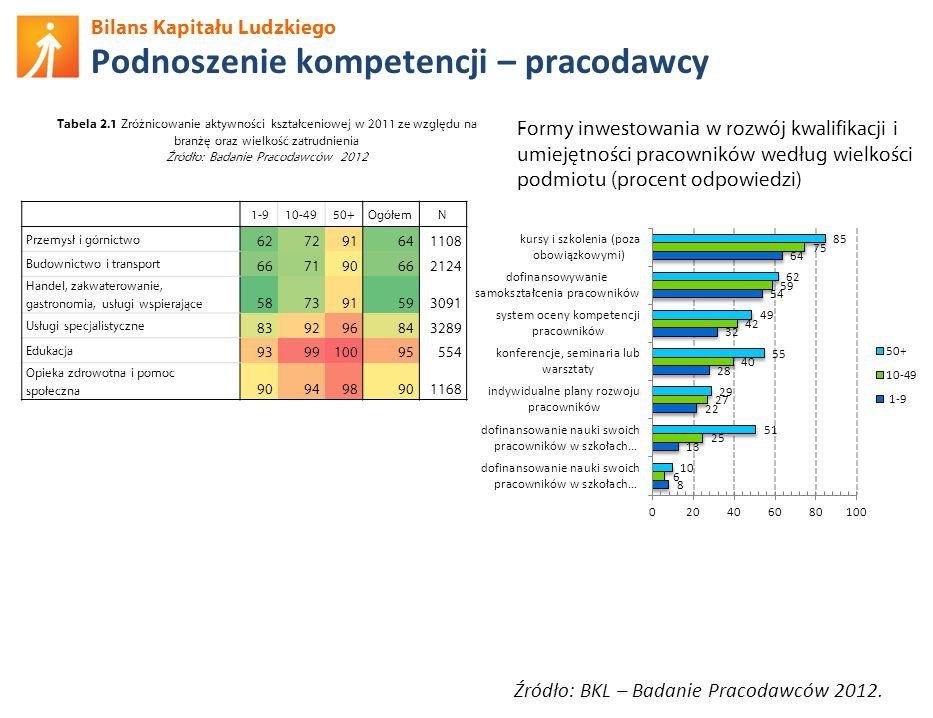Bilans Kapitału Ludzkiego Podnoszenie kompetencji – pracodawcy Źródło: BKL – Badanie Pracodawców 2012. 1-910-4950+OgółemN Przemysł i górnictwo 6272916