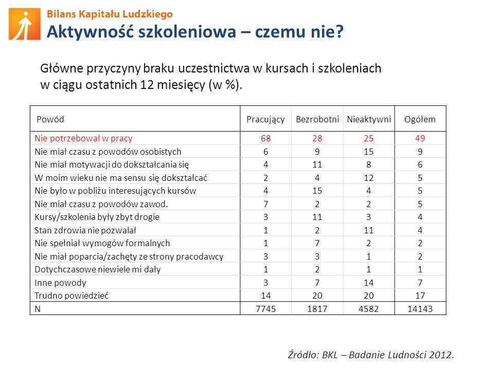 Bilans Kapitału Ludzkiego Aktywność szkoleniowa – czemu nie? Źródło: BKL – Badanie Ludności 2012. Główne przyczyny braku uczestnictwa w kursach i szko
