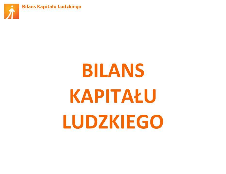 Bilans Kapitału Ludzkiego Udział w szkoleniach (bez BHP/ppoż) (12 mies.) Źródło: BKL – Badanie Ludności 2012.