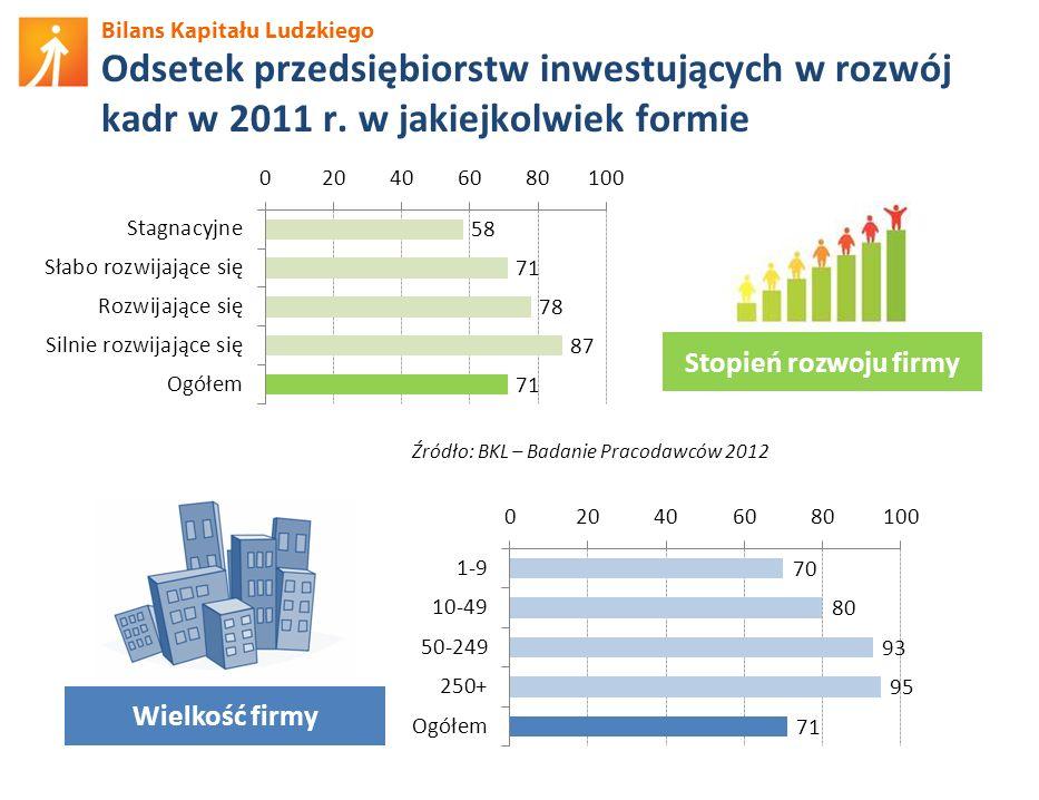 Bilans Kapitału Ludzkiego Odsetek przedsiębiorstw inwestujących w rozwój kadr w 2011 r. w jakiejkolwiek formie Źródło: BKL – Badanie Pracodawców 2012