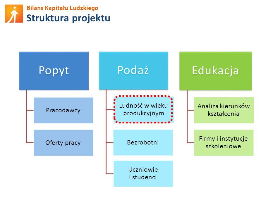 Bilans Kapitału Ludzkiego Pracujący: udział w szkoleniach (12 mies.) Źródło: BKL – Badanie Ludności 2012.