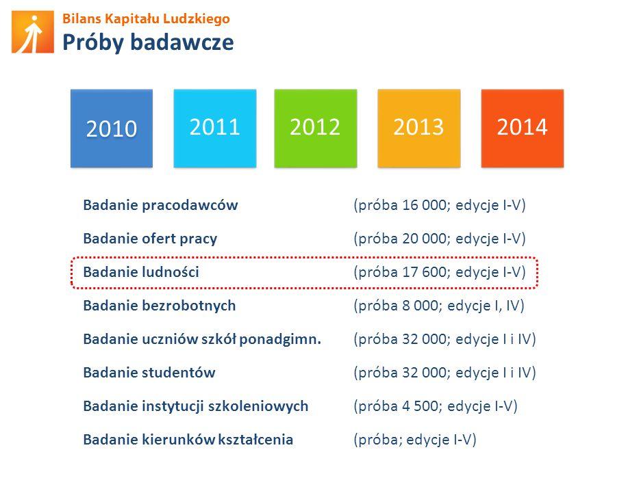 Bilans Kapitału Ludzkiego Udział w szkoleniach (poza BHP/ppoż) Źródło: BKL – Badanie Ludności 2012.