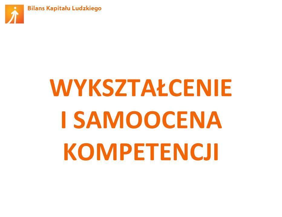 Bilans Kapitału Ludzkiego Poziom wykształcenia ze względu na wiek Źródło: BKL – Badanie Ludności 2012.
