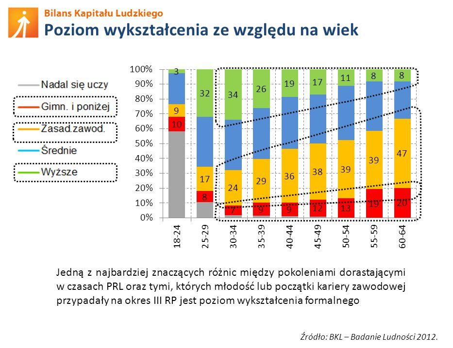Bilans Kapitału Ludzkiego Ocena przydatności szkoleń Źródło: BKL – Badanie Ludności 2012.